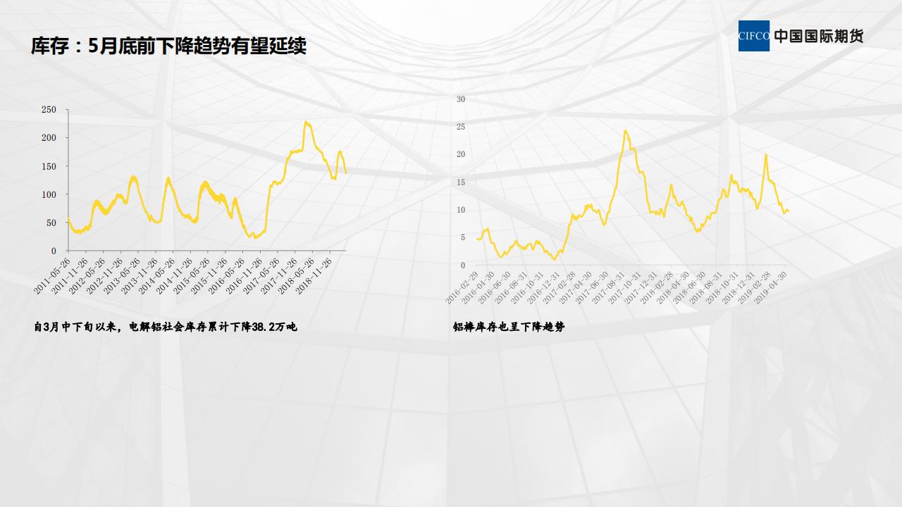 近期铝市场运行情况分析-20190514_08.png