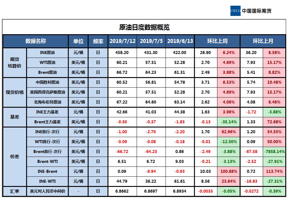 近期原油市场基本面概况 (1)_01.png