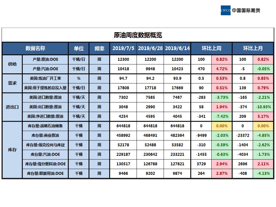近期原油市场基本面概况 (1)_02.png