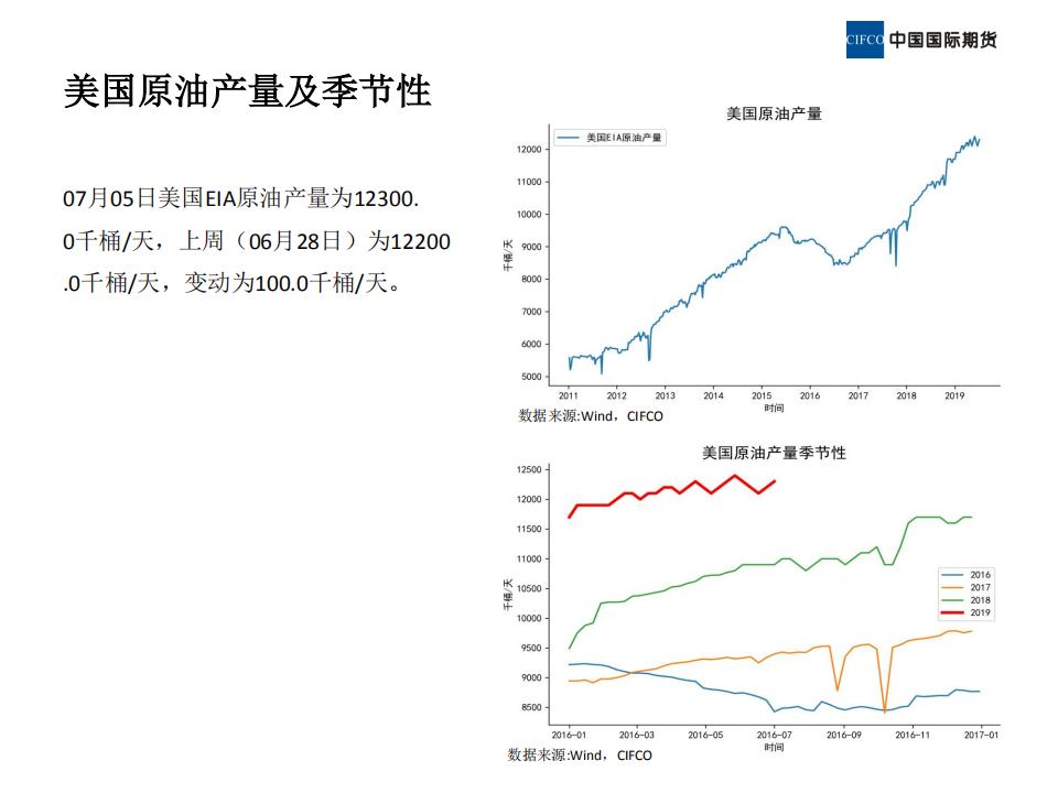 近期原油市场基本面概况 (1)_07.png