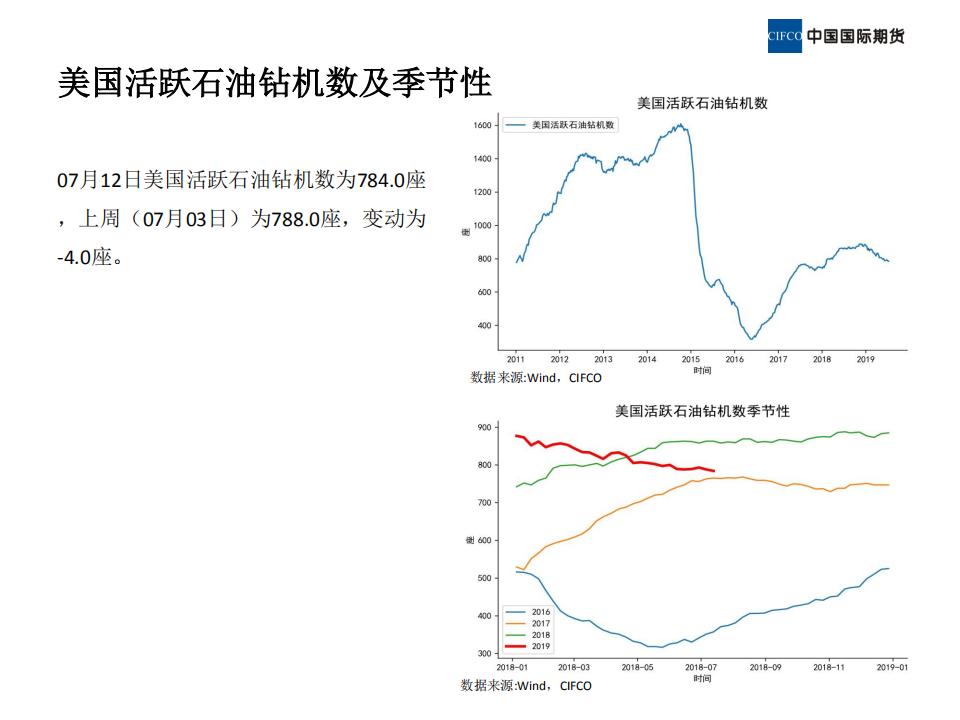 近期原油市场基本面概况 (1)_08.png