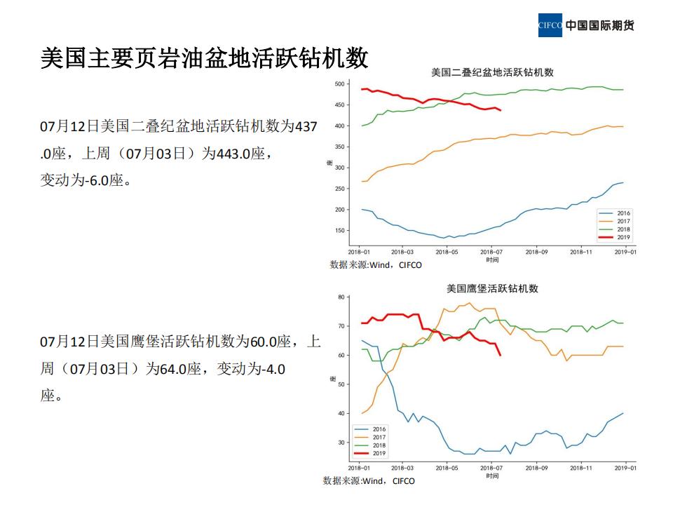 近期原油市场基本面概况 (1)_09.png
