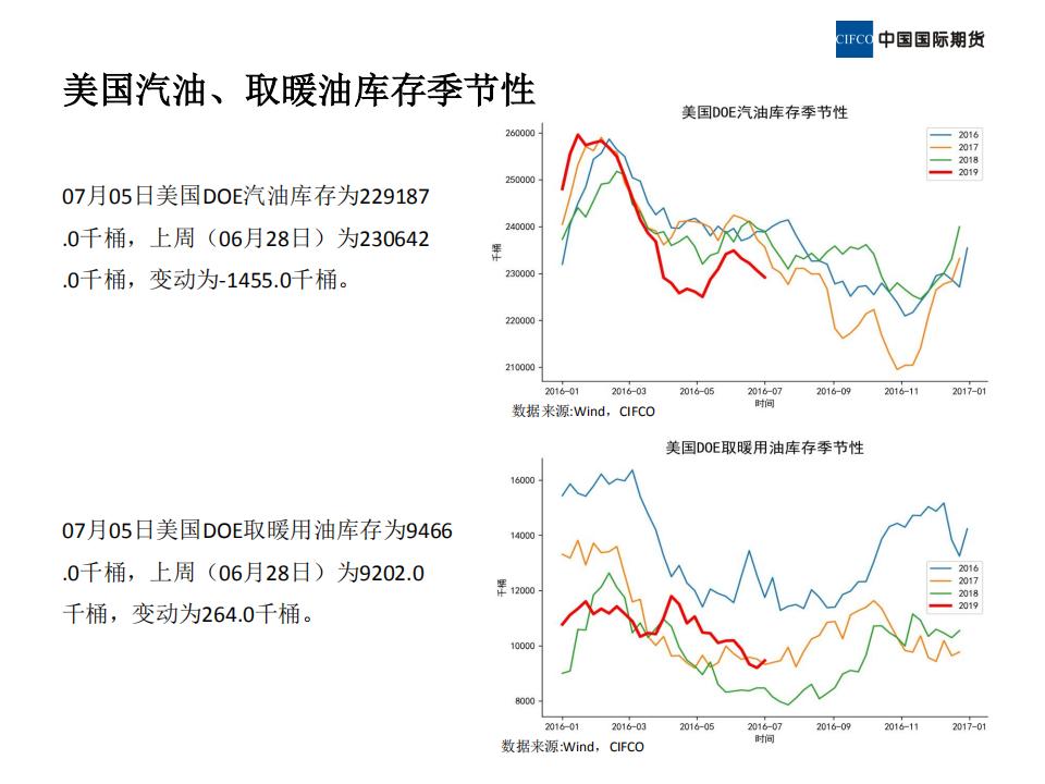 近期原油市场基本面概况 (1)_12.png