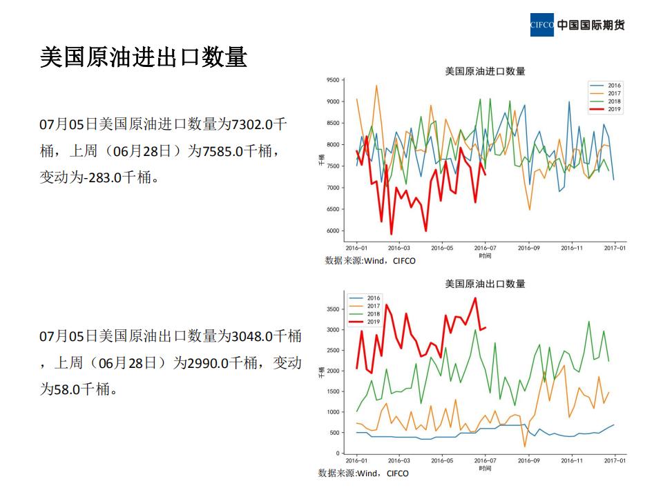 近期原油市场基本面概况 (1)_13.png