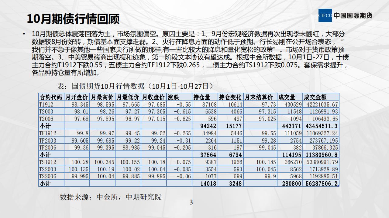 11月期债走势分析11.6_02.png