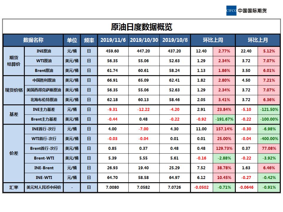 2019.11.08晨会-近期原油市场简析_01.png