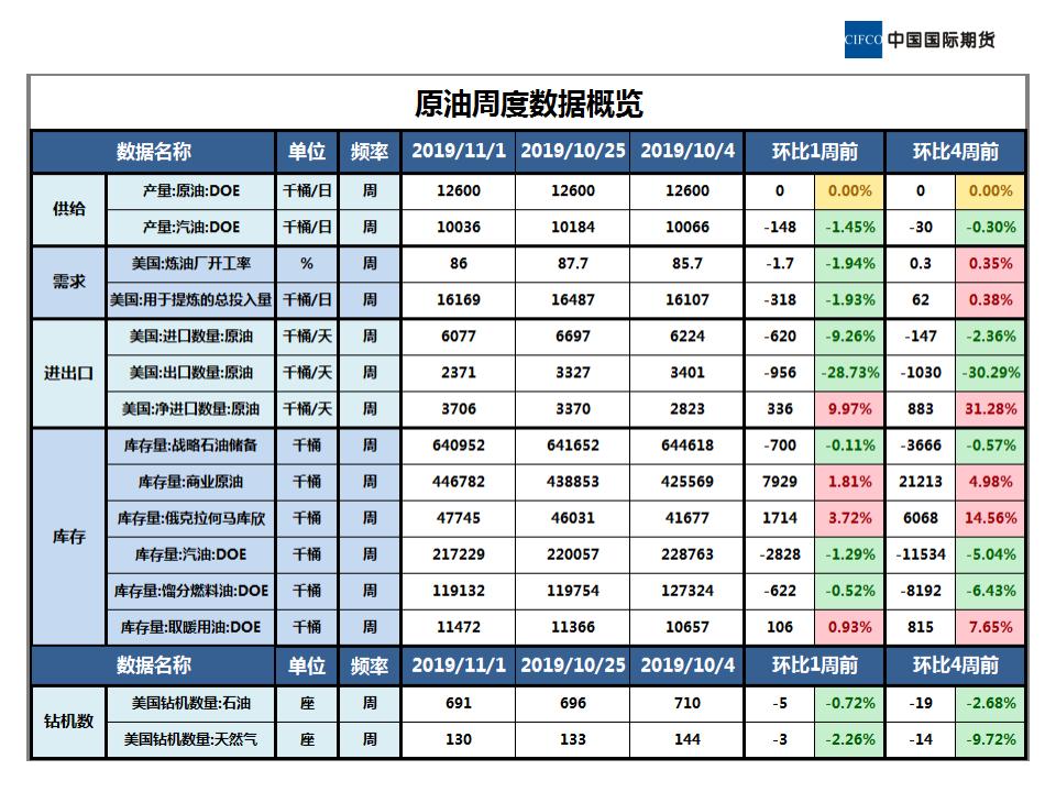 2019.11.08晨会-近期原油市场简析_02.png