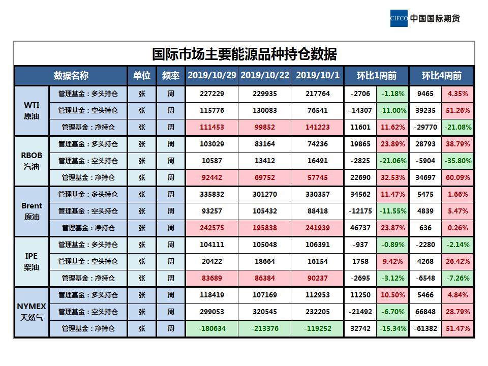 2019.11.08晨会-近期原油市场简析_03.png