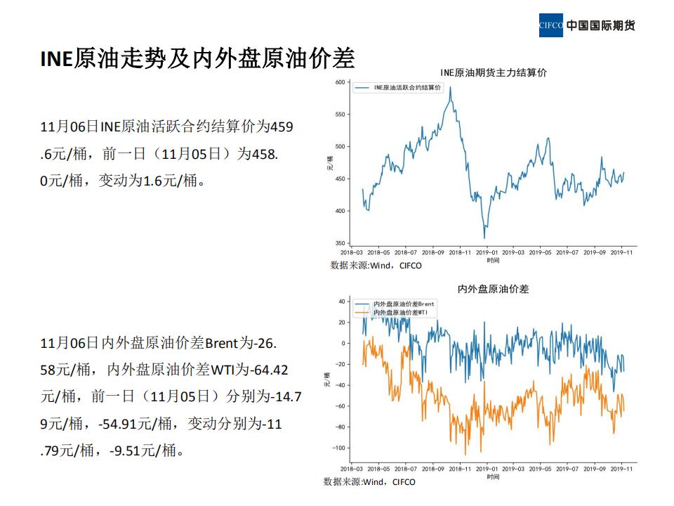 2019.11.08晨会-近期原油市场简析_05.png