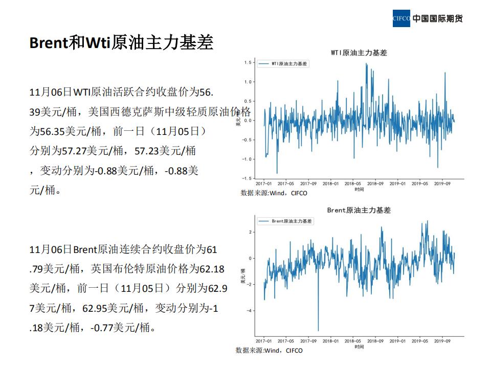 2019.11.08晨会-近期原油市场简析_07.png