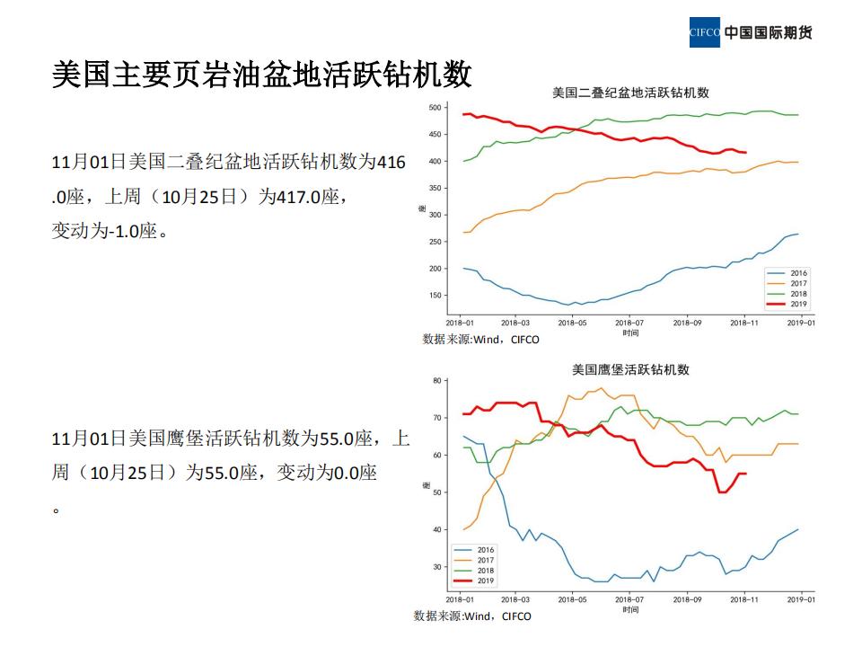 2019.11.08晨会-近期原油市场简析_10.png