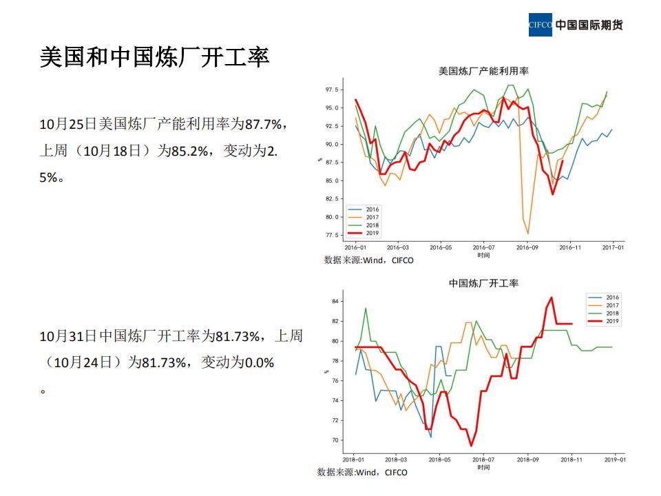 2019.11.08晨会-近期原油市场简析_11.png