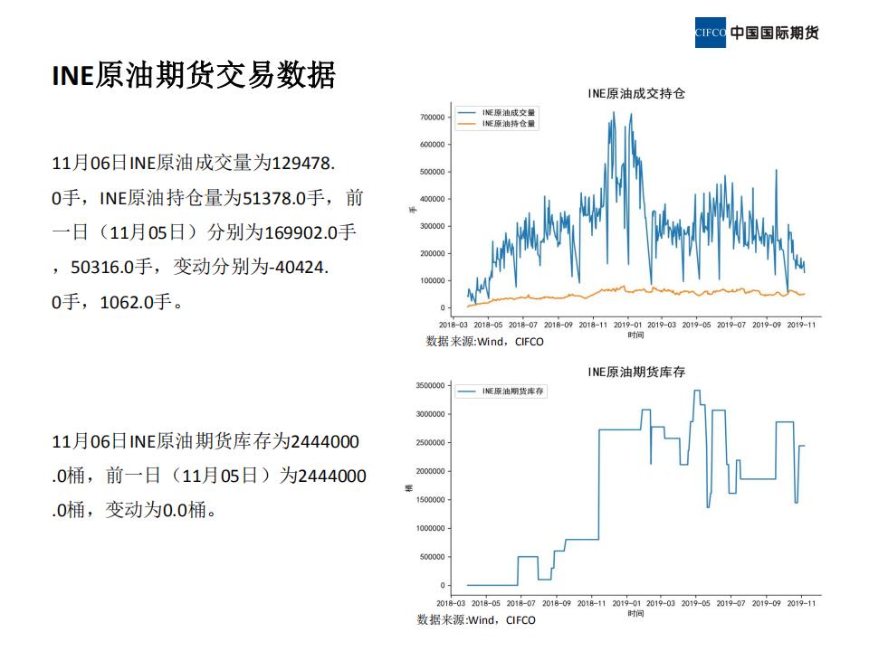 2019.11.08晨会-近期原油市场简析_16.png
