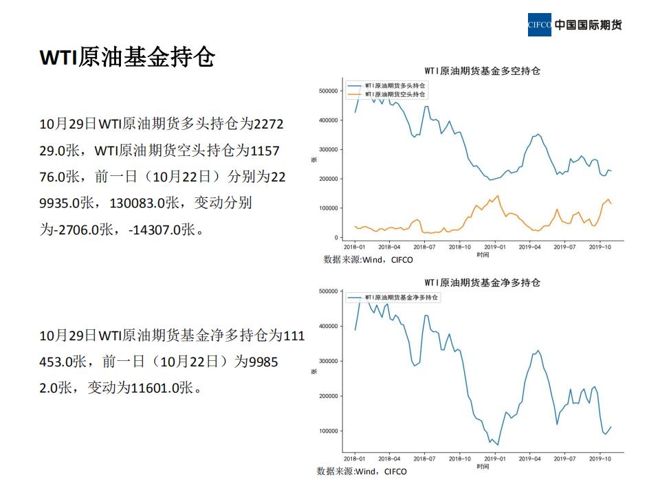 2019.11.08晨会-近期原油市场简析_17.png