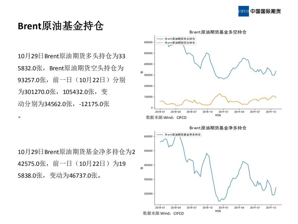 2019.11.08晨会-近期原油市场简析_18.png