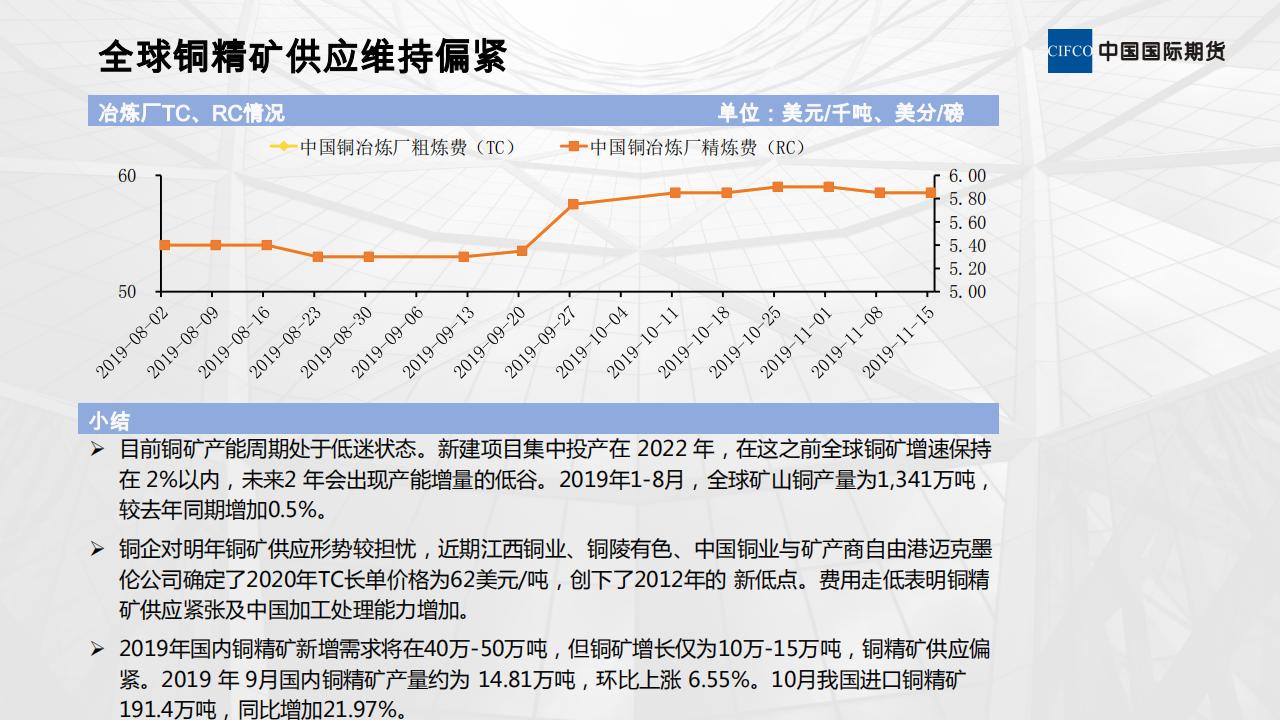 20191128-上方压力犹存  沪铜走高不易_01.png